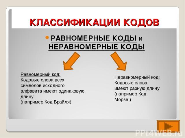 КЛАССИФИКАЦИИ КОДОВ РАВНОМЕРНЫЕ КОДЫ и НЕРАВНОМЕРНЫЕ КОДЫ Равномерный код: Кодовые слова всех символов исходного алфавита имеют одинаковую длину (например Код Брайля) Неравномерный код: Кодовые слова имеют разную длину (например Код Морзе )