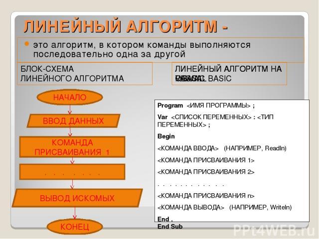 ЛИНЕЙНЫЙ АЛГОРИТМ - это алгоритм, в котором команды выполняются последовательно одна за другой БЛОК-СХЕМА ЛИНЕЙНОГО АЛГОРИТМА ЛИНЕЙНЫЙ АЛГОРИТМ НА VISUAL BASIC НАЧАЛО ВВОД ДАННЫХ КОМАНДА ПРИСВАИВАНИЯ 1 . . . . . . . ВЫВОД ИСКОМЫХ КОНЕЦ Dim As Privat…