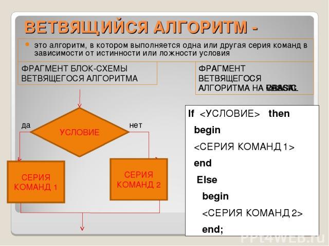 ВЕТВЯЩИЙСЯ АЛГОРИТМ - это алгоритм, в котором выполняется одна или другая серия команд в зависимости от истинности или ложности условия ФРАГМЕНТ БЛОК-СХЕМЫ ВЕТВЯЩЕГОСЯ АЛГОРИТМА ФРАГМЕНТ ВЕТВЯЩЕГОСЯ АЛГОРИТМА НА QBASIC УСЛОВИЕ СЕРИЯ КОМАНД 1 СЕРИЯ К…