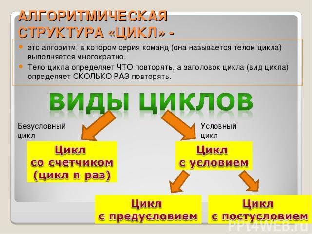 АЛГОРИТМИЧЕСКАЯ СТРУКТУРА «ЦИКЛ» - это алгоритм, в котором серия команд (она называется телом цикла) выполняется многократно. Тело цикла определяет ЧТО повторять, а заголовок цикла (вид цикла) определяет СКОЛЬКО РАЗ повторять. Безусловный цикл Услов…