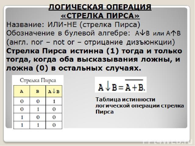 ЛОГИЧЕСКАЯ ОПЕРАЦИЯ «СТРЕЛКА ПИРСА» Название: ИЛИ-НЕ (стрелка Пирса) Обозначение в булевой алгебре: A B или А B (англ. nor – not or – отрицание дизъюнкции) Стрелка Пирса истинна (1) тогда и только тогда, когда оба высказывания ложны, и ложна (0) в о…