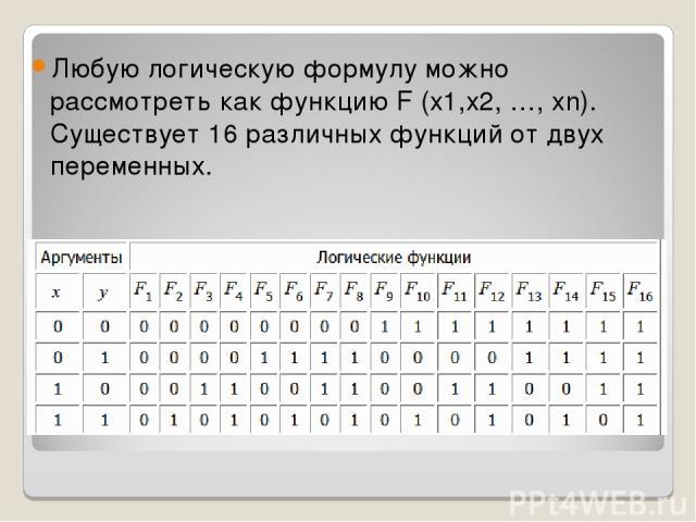 Любую логическую формулу можно рассмотреть как функцию F (x1,x2, …, xn). Существует 16 различных функций от двух переменных.