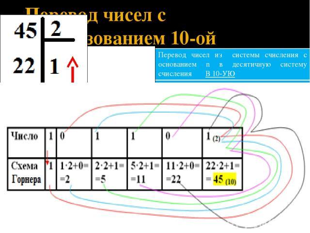 Перевод чисел с использованием 10-ой системы счисления Перевод чисел издесятичной системы счисления в систему счисления с основаниемnИЗ 10-ОЙ Перевод чисел изсистемы счисления с основаниемnв десятичную систему счисленияВ 10-УЮ ЦЕЛЫЕЧИСЛА 1 СПОСОБ (О…