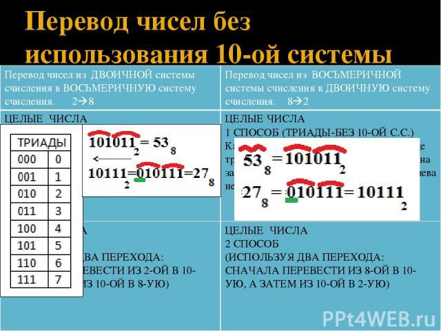 Перевод чисел без использования 10-ой системы счисления Перевод чисел изДВОИЧНОЙ системы счисления в ВОСЬМЕРИЧНУЮ систему счисления.2 8 Перевод чисел изВОСЬМЕРИЧНОЙ системы счисления в ДВОИЧНУЮ систему счисления.8 2 ЦЕЛЫЕ ЧИСЛА 1 СПОСОБ (ТРИАДЫ-БЕЗ …