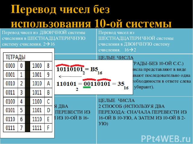 Перевод чисел без использования 10-ой системы счисления Перевод чисел изДВОИЧНОЙ системы счисления в ШЕСТНАДЦАТЕРИЧНУЮ систему счисления. 2 16 Перевод чисел изШЕСТНАДЦАТЕРИЧНОЙ системы счисления в ДВОИЧНУЮ систему счисления.16 2 ЦЕЛЫЕ ЧИСЛА 1 СПОСОБ…