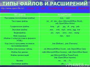 ТИП ФАЙЛА РАСШИРЕНИЕ Программы (исполняемые файлы) .exe, .com Текстовые файлы .t