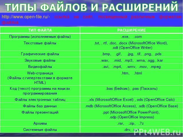 ТИП ФАЙЛА РАСШИРЕНИЕ Программы (исполняемые файлы) .exe, .com Текстовые файлы .txt, . rtf, .doc, .docx (MicrosoftOffice Word), .odt (OpenOffice Writer) Графические файлы .bmp, .gif, .jpg, .tif, .png, .pds Звуковые файлы .wav, .mid, .mp3, .wma, .ogg,…