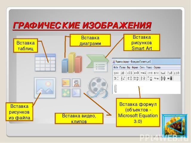 ГРАФИЧЕСКИЕ ИЗОБРАЖЕНИЯ Вставка диаграмм Вставка таблиц Вставка рисунков Smart Art Вставка рисунков из файла Вставка видео, клипов Вставка формул (объектов - Microsoft Equation 3.0)