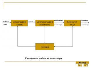 Оператор цикла с постусловием repeat. Оператор цикла с постоянным условием, сост