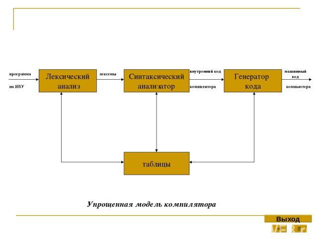 Оператор цикла с постусловием repeat. Оператор цикла с постоянным условием, состоит из ключевых слов repeat, после которого замыкает слово until, после которого указывается условие выполнения цикла. Выход repeat повторить Операторы данные операторы,…