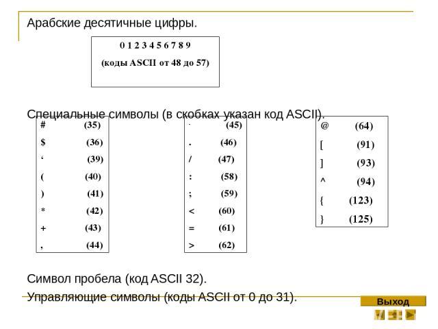 Арабские десятичные цифры. Специальные символы (в скобках указан код ASCII). Символ пробела (код ASCII 32). Управляющие символы (коды ASCII от 0 до 31). 0 1 2 3 4 5 6 7 8 9 (коды ASCII от 48 до 57) # (35) $ (36) ' (39) ( (40) ) (41) * (42) + (43) , …