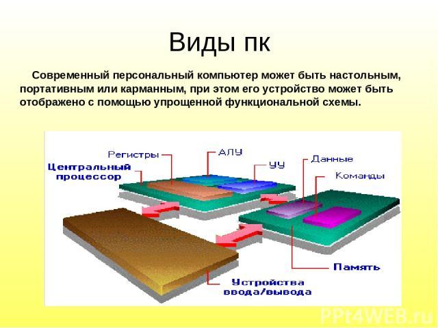 Современный персональный компьютер может быть настольным, портативным или карманным, при этом его устройство может быть отображено с помощью упрощенной функциональной схемы. Виды пк