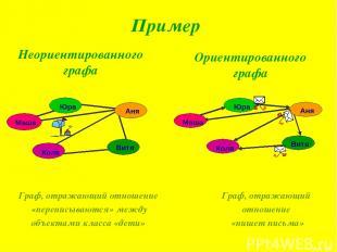 Пример Неориентированного графа Ориентированного графа Граф, отражающий отношени