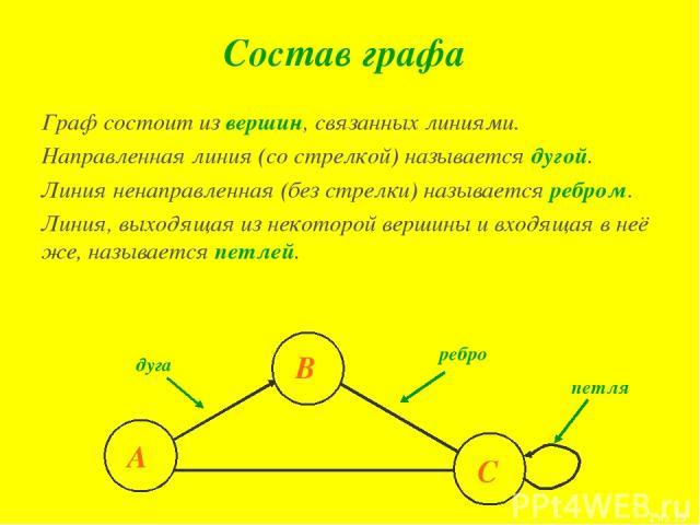 Состав графа Граф состоит из вершин, связанных линиями. Направленная линия (со стрелкой) называется дугой. Линия ненаправленная (без стрелки) называется ребром. Линия, выходящая из некоторой вершины и входящая в неё же, называется петлей. А В С петл…