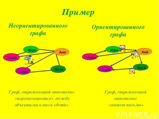 Пример Неориентированного графа Ориентированного графа Граф, отражающий отношение «переписываются» между объектами класса «дети» Граф, отражающий отношение «пишет письма» * из 15