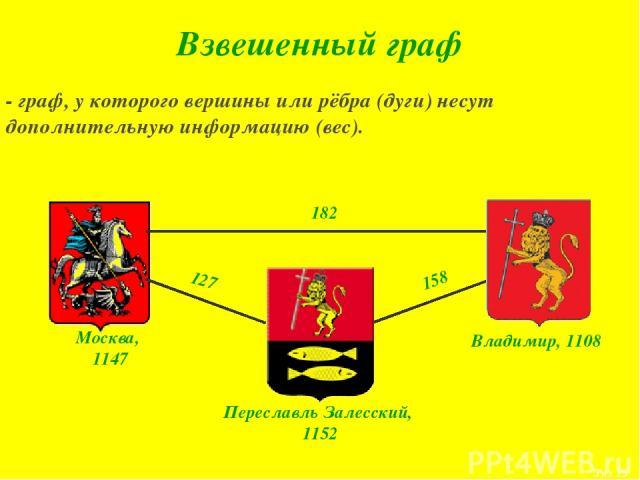 - граф, у которого вершины или рёбра (дуги) несут дополнительную информацию (вес). Москва, 1147 Переславль Залесский, 1152 Владимир, 1108 Взвешенный граф 182 158 127 * из 15