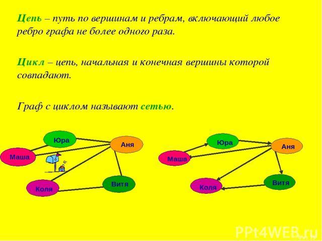 Цепь – путь по вершинам и ребрам, включающий любое ребро графа не более одного раза. Цикл – цепь, начальная и конечная вершины которой совпадают. Граф с циклом называют сетью. * из 15
