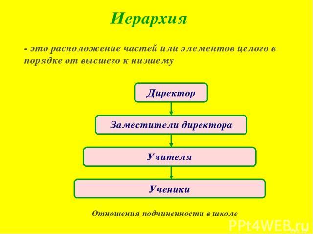 Иерархия - это расположение частей или элементов целого в порядке от высшего к низшему Отношения подчиненности в школе * из 15