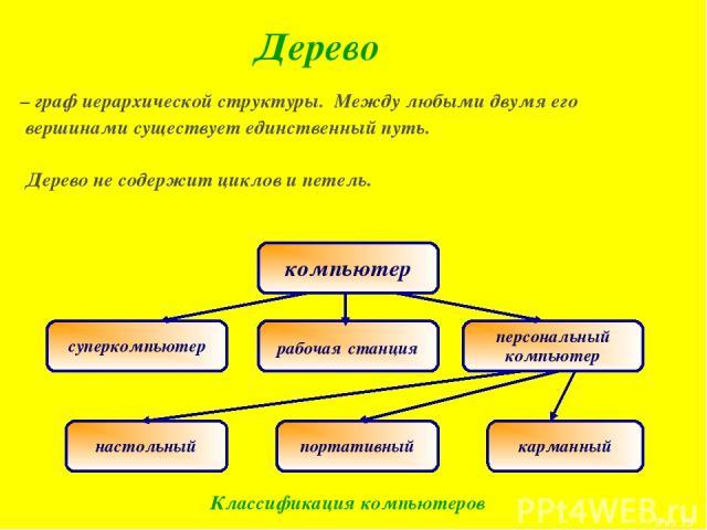 Дерево Классификация компьютеров – граф иерархической структуры. Между любыми двумя его вершинами существует единственный путь. Дерево не содержит циклов и петель. * из 15