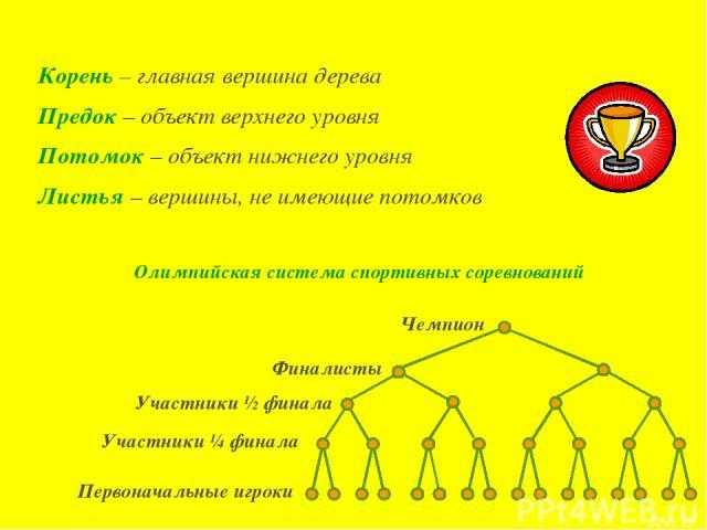 Корень – главная вершина дерева Предок – объект верхнего уровня Потомок – объект нижнего уровня Листья – вершины, не имеющие потомков Олимпийская система спортивных соревнований * из 15