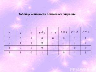 Таблица истинности логических операций p q p & q 0 0 1 0 0 0 1 1 0 1 1 0 1 1 1 0