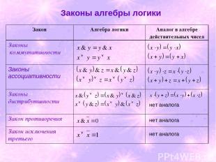 Законы алгебры логики нет аналога нет аналога нет аналога Закон Алгебра логики А