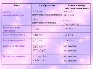 (отсутствие сомножителей) (отсутствие степеней) нет аналога нет аналога нет анал