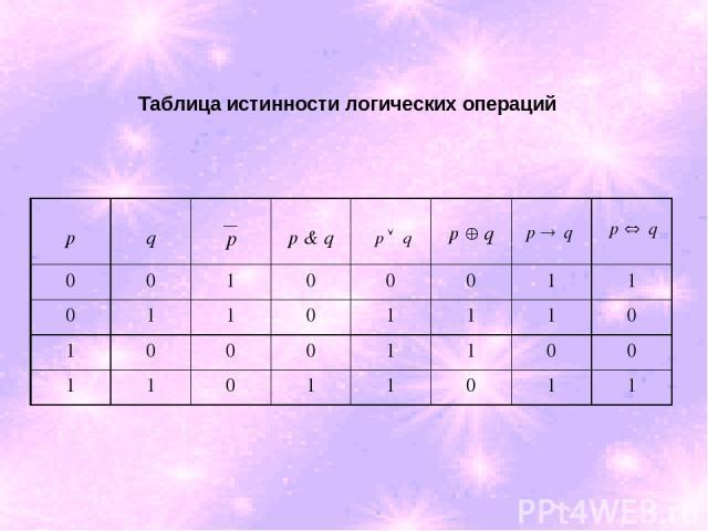 Таблица истинности логических операций p q p & q 0 0 1 0 0 0 1 1 0 1 1 0 1 1 1 0 1 0 0 0 1 1 0 0 1 1 0 1 1 0 1 1