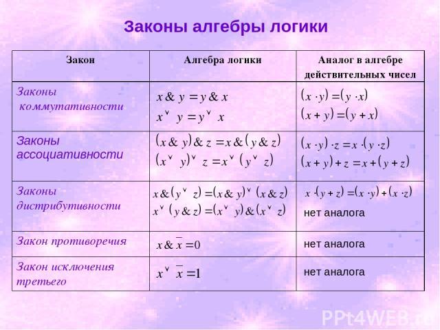 Законы алгебры логики нет аналога нет аналога нет аналога Закон Алгебра логики Аналог в алгебре действительных чисел Законы коммутативности Законы ассоциативности Законы дистрибутивности Закон противоречия Закон исключения третьего