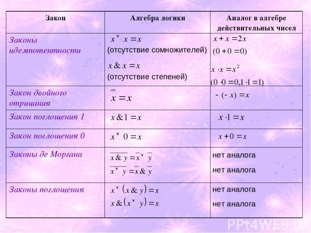 (отсутствие сомножителей) (отсутствие степеней) нет аналога нет аналога нет аналога нет аналога Закон Алгебра логики Аналог в алгебре действительных чисел Законы идемпотентности Закон двойного отрицания Закон поглощения 1 Закон поглощения 0 Законы д…