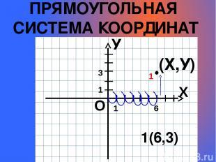 ПРЯМОУГОЛЬНАЯ СИСТЕМА КООРДИНАТ У (Х,У) 1(6,3) Х О 1 1 1 6 3