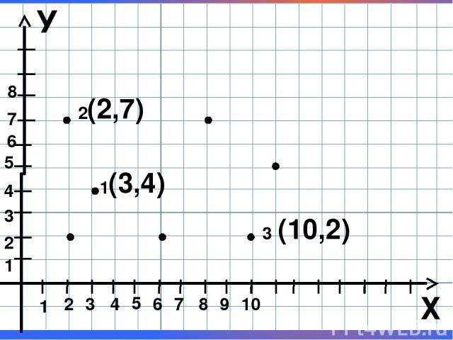 У Х 2 1 4 3 5 7 6 9 8 1 10 3 2 4 7 5 6 1 8 2 3 (3,4) (2,7) (10,2) М