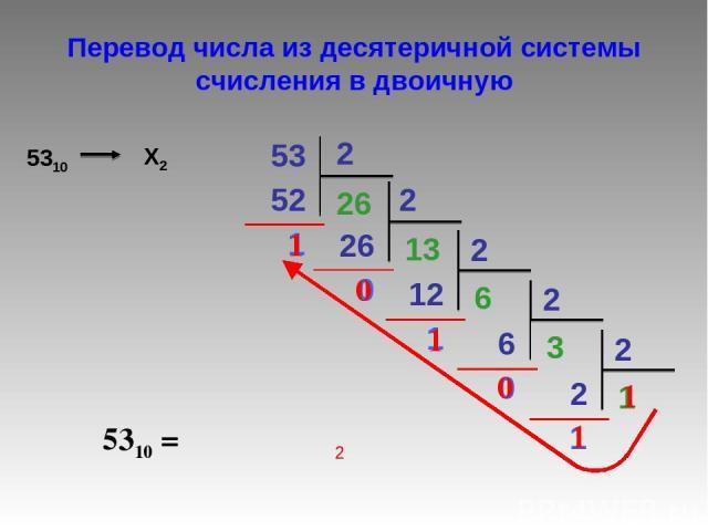 53 2 52 26 1 2 26 13 0 12 6 1 2 6 3 0 2 2 1 1 2 5310 = 1 0 1 0 1 1 2 Перевод числа из десятеричной системы счисления в двоичную