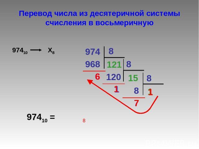 Перевод числа из десятеричной системы счисления в восьмеричную 974 8 968 121 6 8 120 15 1 8 1 7 8 97410 = 7 1 6 1 8
