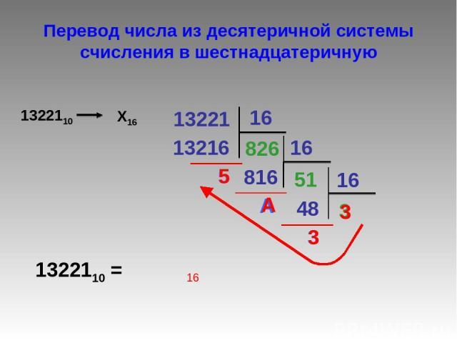 Перевод числа из десятеричной системы счисления в шестнадцатеричную 13221 16 13216 826 5 16 816 51 A 48 3 3 16 1322110 = 3 A 5 3 16