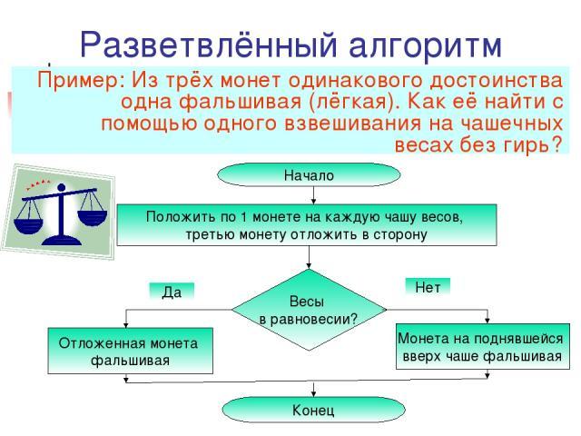 Разветвлённый алгоритм Пример: Из трёх монет одинакового достоинства одна фальшивая (лёгкая). Как её найти с помощью одного взвешивания на чашечных весах без гирь?