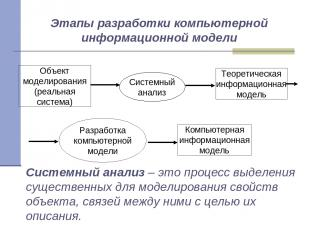 Системный анализ – это процесс выделения существенных для моделирования свойств