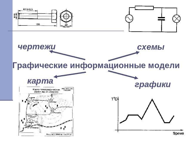 Графические информационные модели карта чертежи схемы графики