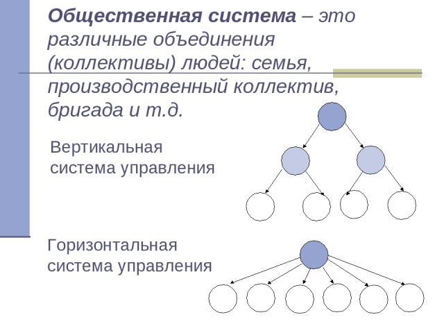 Общественная система – это различные объединения (коллективы) людей: семья, производственный коллектив, бригада и т.д. Вертикальная система управления Горизонтальная система управления