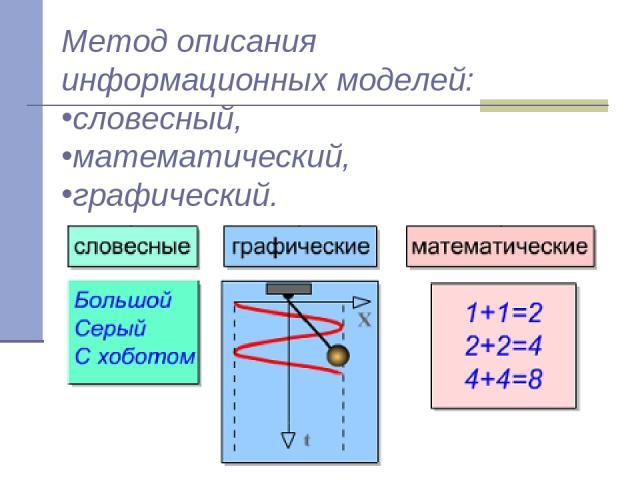 Метод описания информационных моделей: словесный, математический, графический.