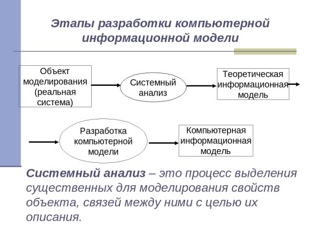 Системный анализ – это процесс выделения существенных для моделирования свойств объекта, связей между ними с целью их описания. Этапы разработки компьютерной информационной модели Объект моделирования (реальная система) Теоретическая информационная …
