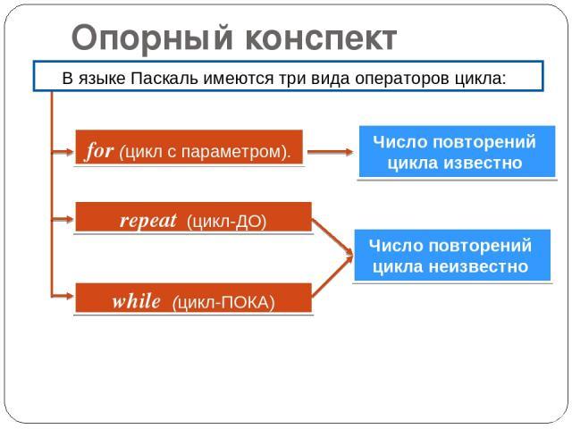 Опорный конспект while (цикл-ПОКA) repeat (цикл-ДО) for (цикл с параметром). Число повторений цикла известно В языке Паскаль имеются три вида операторов цикла: Число повторений цикла неизвестно