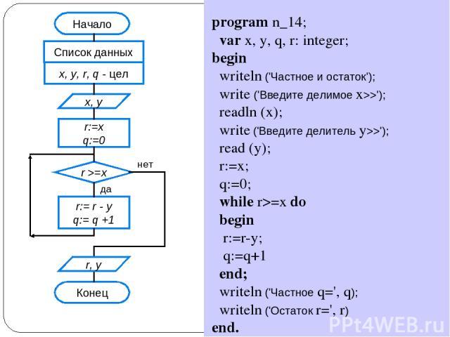 program n_14; var x, y, q, r: integer; begin writeln ('Частное и остаток'); write ('Введите делимое x>>'); readln (x); write ('Введите делитель y>>'); read (y); r:=x; q:=0; while r>=x do begin r:=r-y; q:=q+1 end; writeln ('Частное q=', q); writeln (…