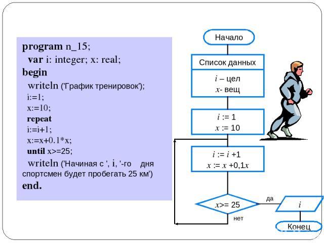 program n_15; var i: integer; x: real; begin writeln ('График тренировок'); i:=1; x:=10; repeat i:=i+1; x:=x+0.1*x; until x>=25; writeln ('Начиная с ', i, '-го дня спортсмен будет пробегать 25 км') end.