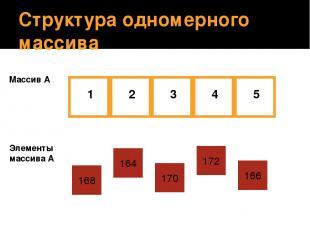 Структура одномерного массива Массив А 168 1 5 4 3 2 164 170 172 166 Элементы ма