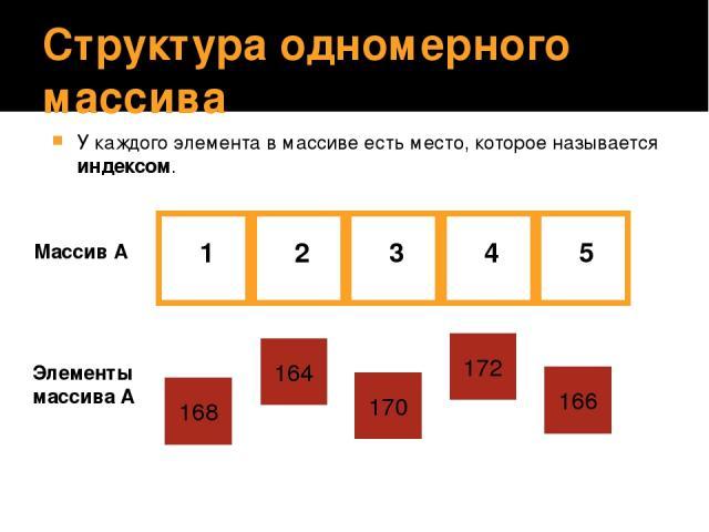 Структура одномерного массива У каждого элемента в массиве есть место, которое называется индексом. Массив А 1 5 4 3 2 164 170 172 166 Элементы массива А 168 На этом слайде показывается расположение элементов в массиве: каждому элементу соответствуе…