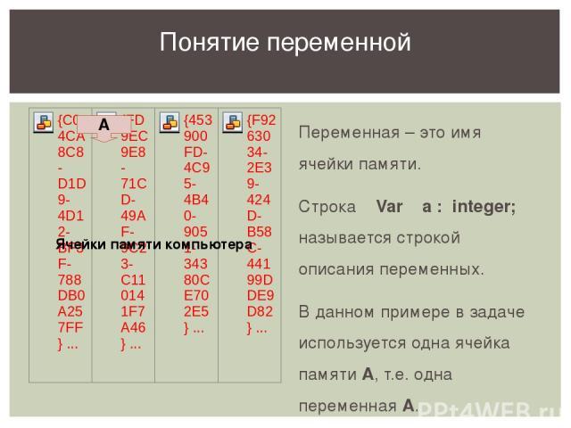 Переменная – это имя ячейки памяти. Строка Var a : integer; называется строкой описания переменных. В данном примере в задаче используется одна ячейка памяти А, т.е. одна переменная А. Понятие переменной А Ячейки памяти компьютера В ходе показа этог…