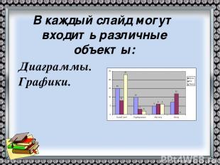 Диаграммы. Графики. В каждый слайд могут входить различные объекты:
