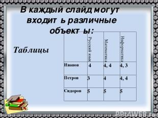 Таблицы В каждый слайд могут входить различные объекты: Русский язык Математика