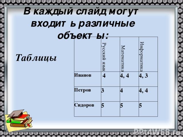 Таблицы В каждый слайд могут входить различные объекты: Русский язык Математика Информатика Иванов 4 4, 4 4, 3 Петров 3 4 4, 4 Сидоров 5 5 5